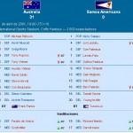 Australia 31 – Samoa Americana 0, la mayor goleada de la historia