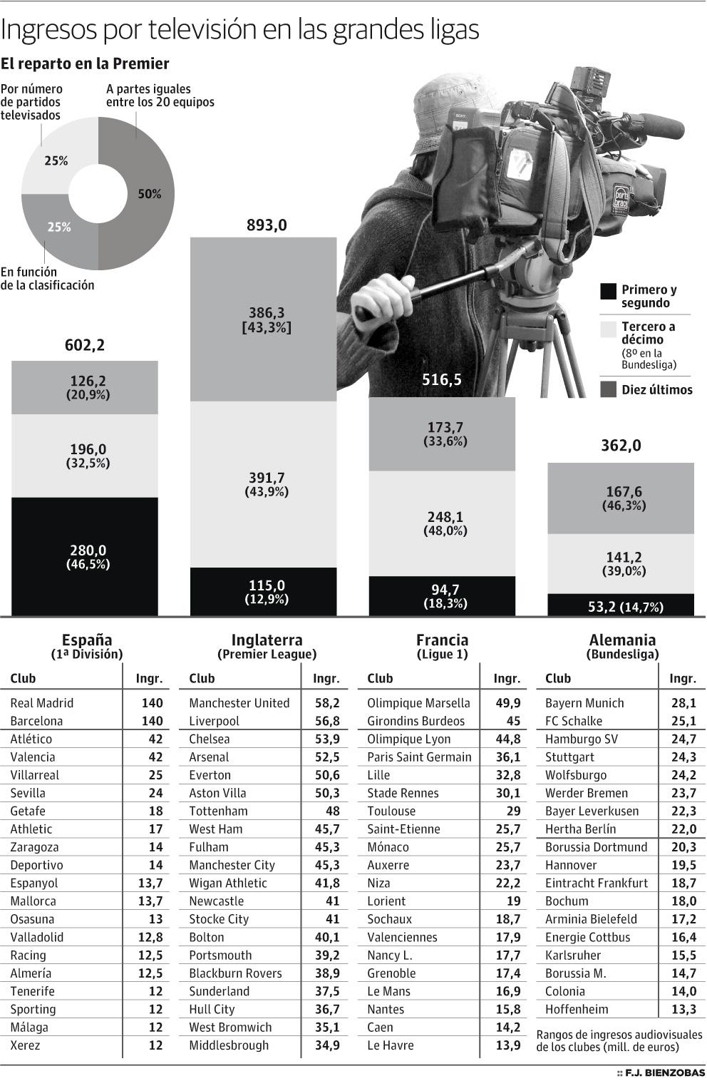 El Gobierno español redistribuirá los ingresos de los derechos televisivos