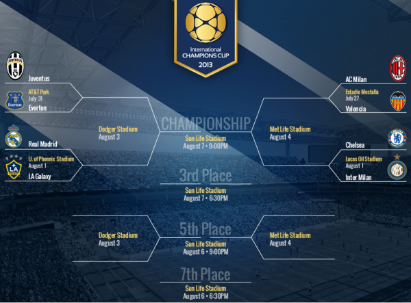 8 teams participate in the International Champions Cup.