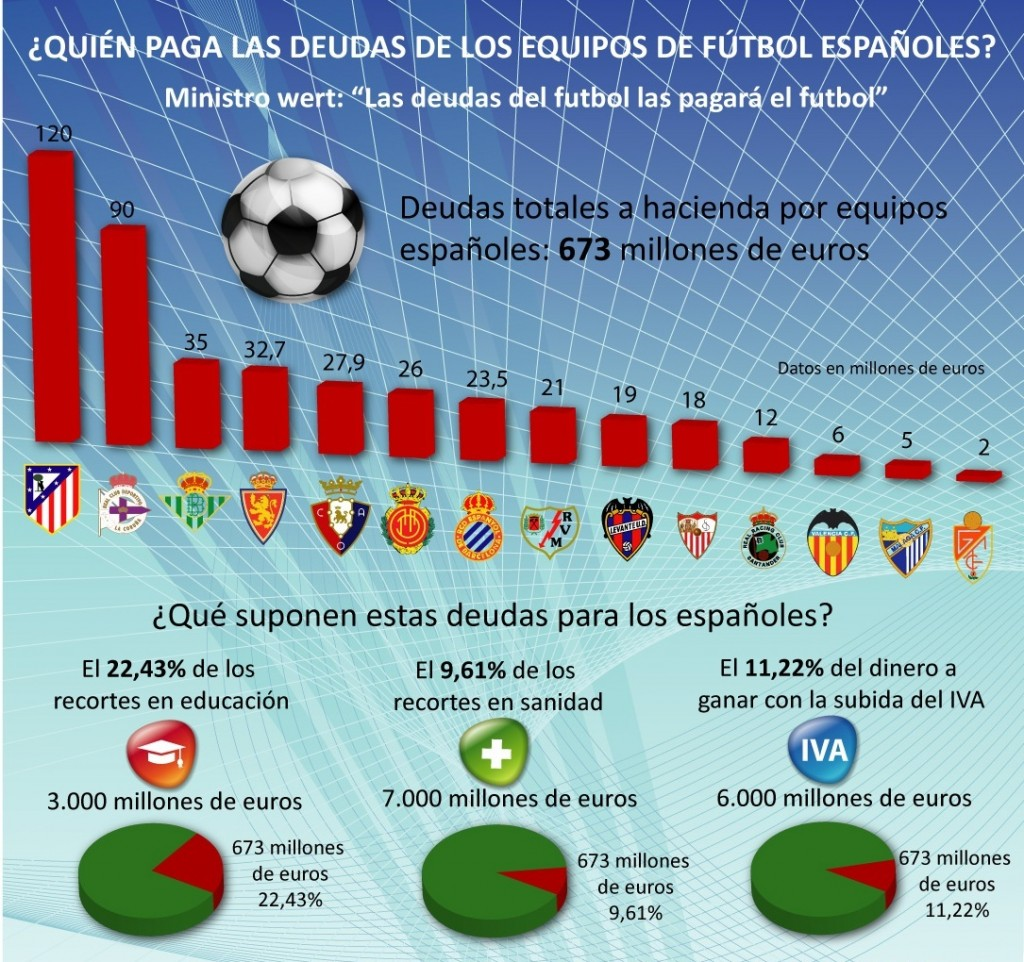 Atletico Madrid is the team that owes more to the Treasury. Madrid and Barcelona offer complete obscurantism.