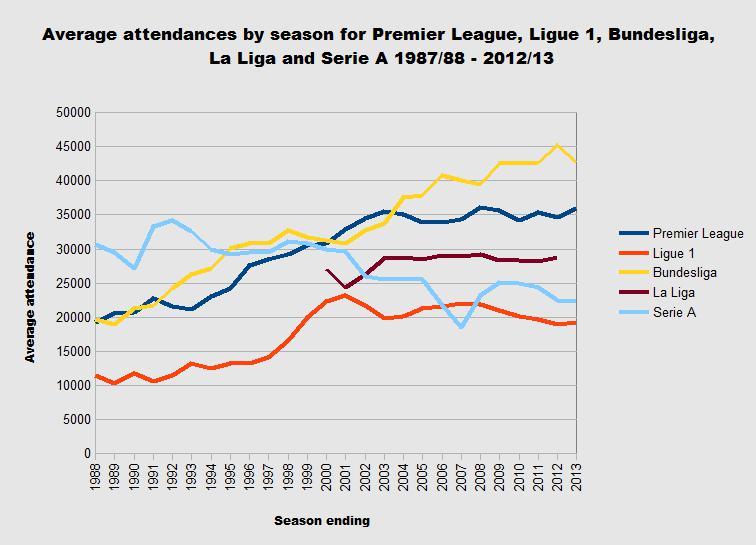 La media más alta de espectadores por estadio se da en Alemania.