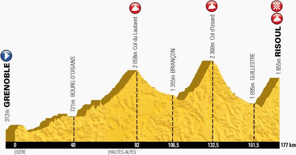 Km 82 - Col du Lautaret34 kilometre-long climb at 3,9% Km 132,5 - Col d'Izoard19 kilometre-long climb at 6% Km 177 - Risoul12,6 kilometre-long climb at 6,9%