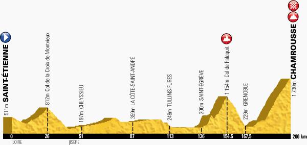 Km 154,5 - Col de Palaquit14,1 kilometre-long climb at 6,1% Km 200 - Chamrousse18,2 km de montée à 7,3%