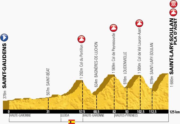 Km 57,5 - Col du Portillon8,3 kilometre-long climb at 7,1% Km 82 - Col de Peyresourde13,2 kilometre-long climb at 7% Km 102,5 - Col de Val Louron-Azet7,4 kilometre-long climb at 8,3% Km 125 - Saint-Lary-Soulan Pla d'Adet10,2 kilometre-long climb at 8,3%