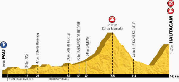 Km 95,5 - Col du Tourmalet17,1 kilometre-long climb at 7,3% Km 145 - Hautacam13,6 kilometre-long climb at 7,8%