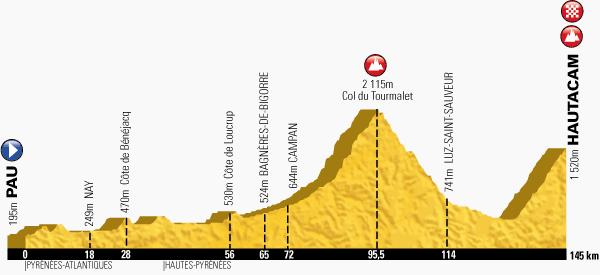Km 95,5 - Col du Tourmalet17,1 kilometre-long climb at 7,3% Km 145 - Hautacam13,6 kilometre-long climb at 7,8%
