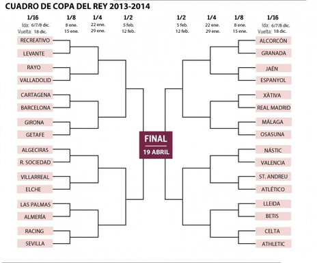 The draw for Copa distributed different fate among the great.
