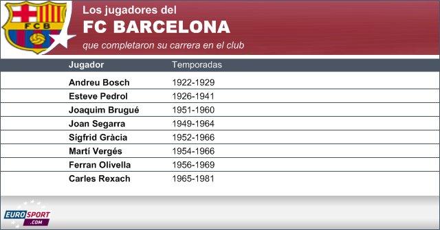 Estos son los únicos 8 que hasta el momento sólo han jugado toda su carrera en el Barça. Fuente: Eurosport