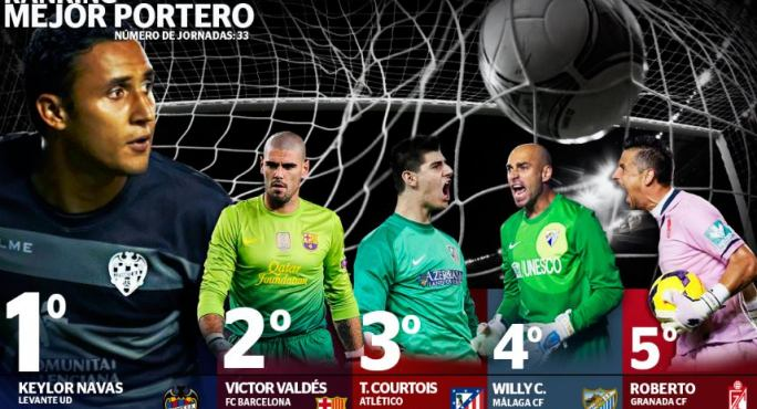 Lacking few days, La Liga proclaimed that Navas was the best goalkeeper in the league. Do you agree?