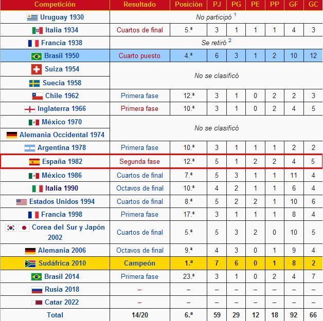 Todas las clasificaciones de España en los Mundiales. Source: Wikipedia