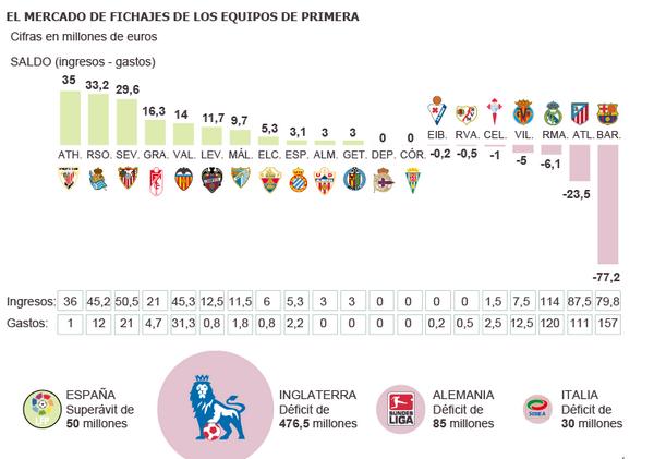 Esto han ingresado y gastado los clubes de Primera. Cortesía de El País.