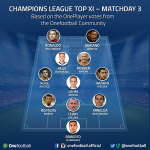 The best 11 of the journey 3 Champions League 2014/15