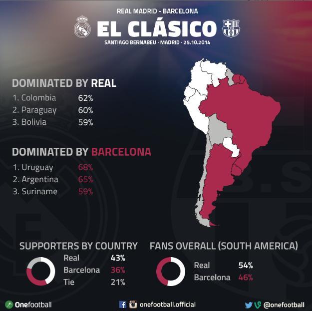 gráfica sudamerica clasico