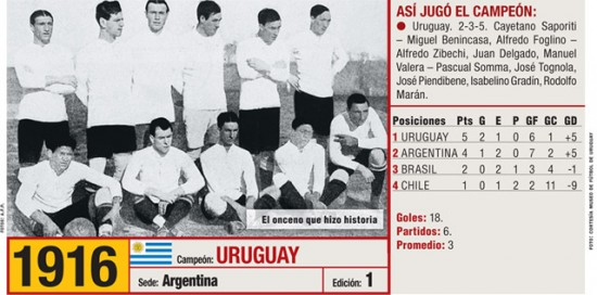 Uruguay 1916 It was the first America's Cup history.