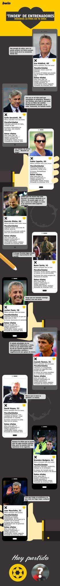 Infografía cedida por http://news.bwin.es/futbol/guus-hiddink-y-la-aplicacion-del-tinder-de-entrenadores,35957.html