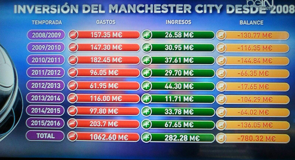 In this infographic we can see Bein Sports squandering the City during these years.