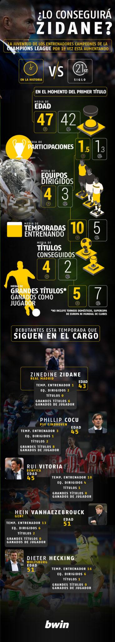 Zidane infographic Bwin