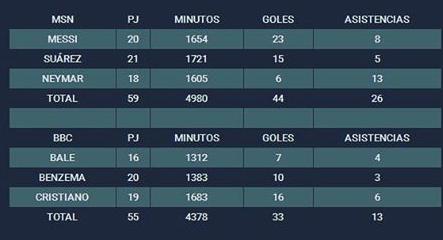 La tabla con los números de las dos delanteras. Foto: Mundodeportivo